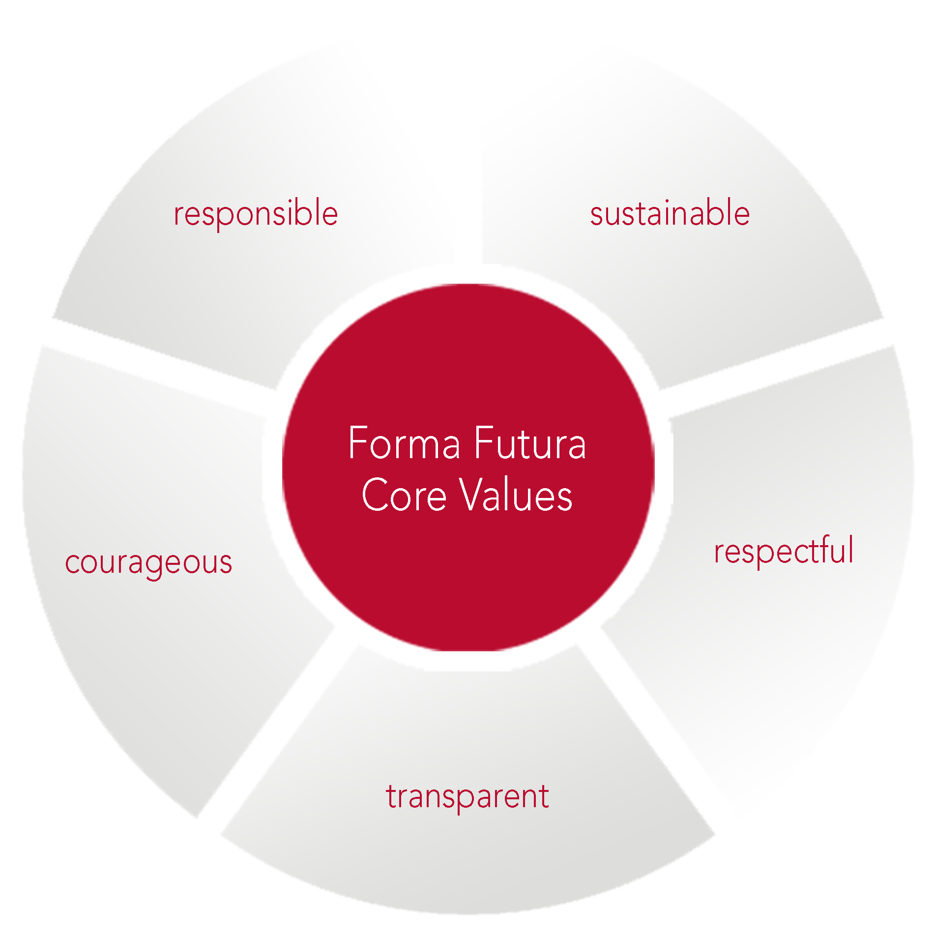 Forma Futura Core Values